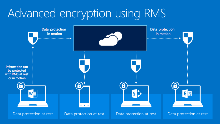 Advanced encryption using RMS, courtesy of Microsoft