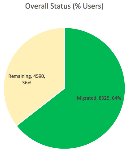 Offeral Status (% Users) piechart