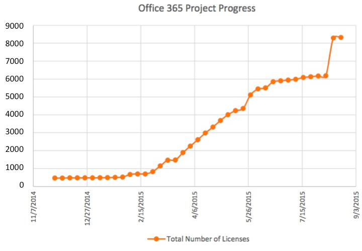 Office 356 Project Progress