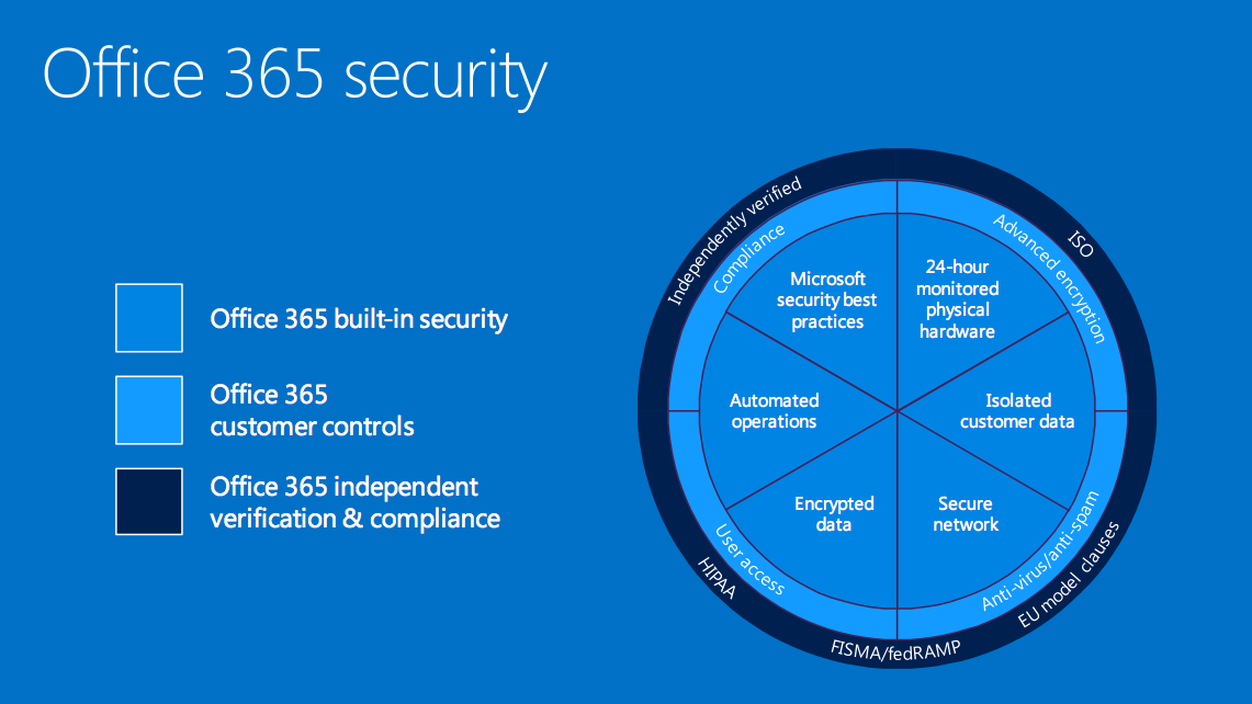 Office 365 security, courtesy of Microsoft