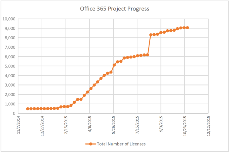 Office 365 Progress: Total Number of Licenses