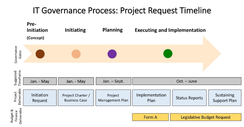 Project Request Timeline