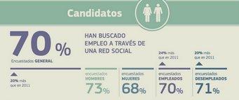 continguts xarxes socials i cerca de feina