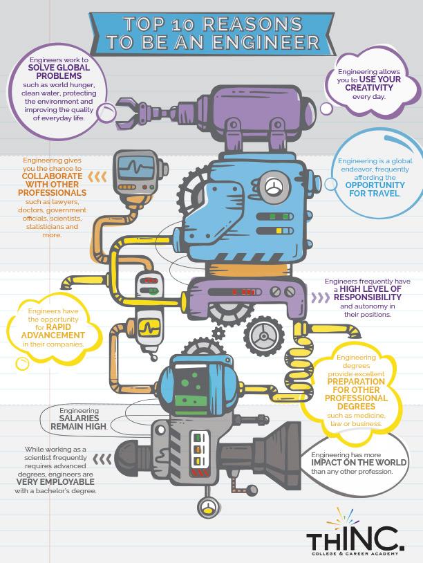 Engineering benefits infographic