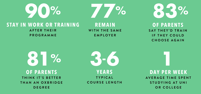 Key info about degree apprenticeships