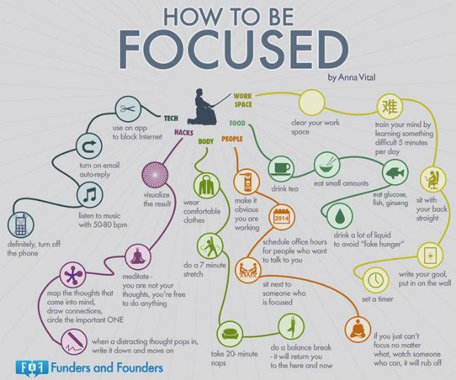 Focus infographic