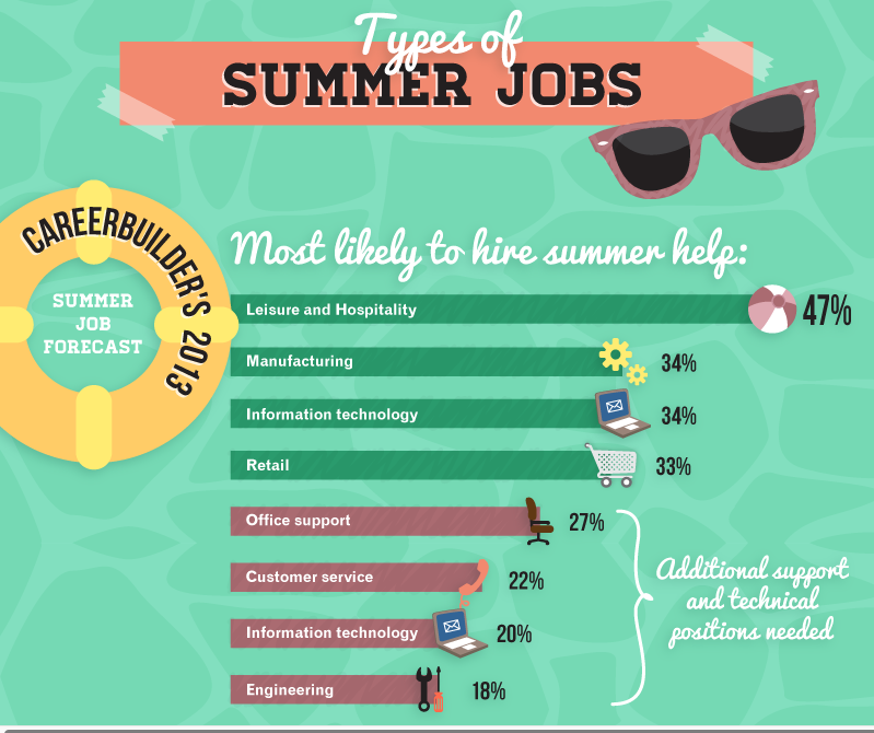 Summer work infographic