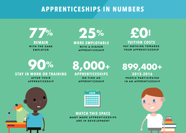 Apprenticeships in numbers