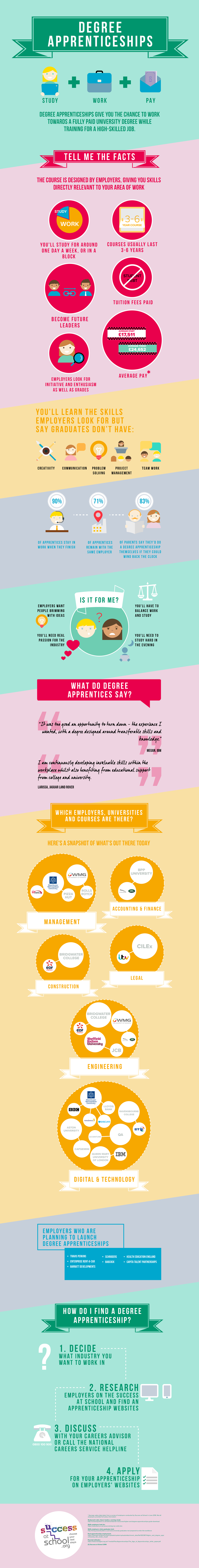 Degree apprenticeships infographic