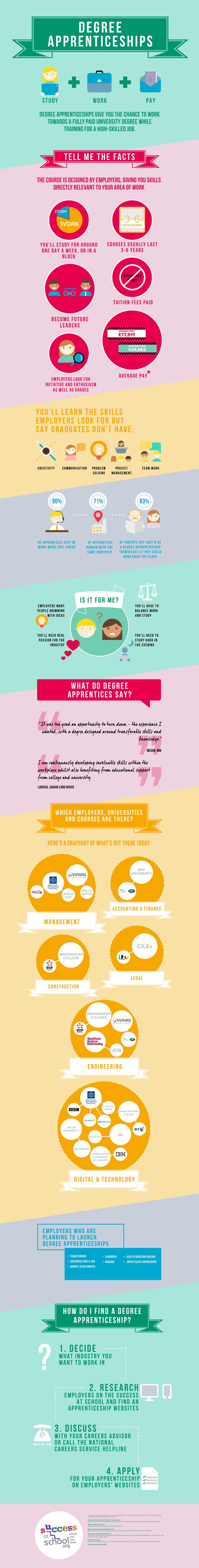 Degree apprenticeships infographic