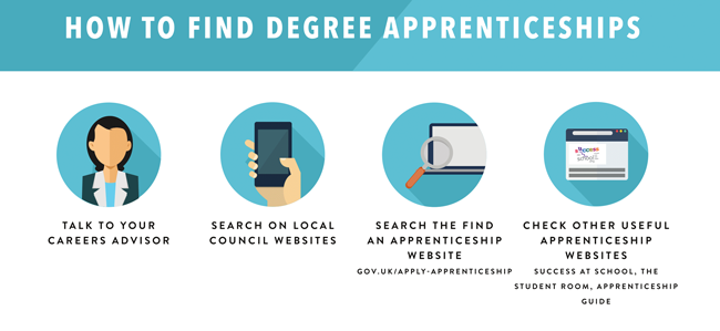 How to apply for a degree apprenticeship