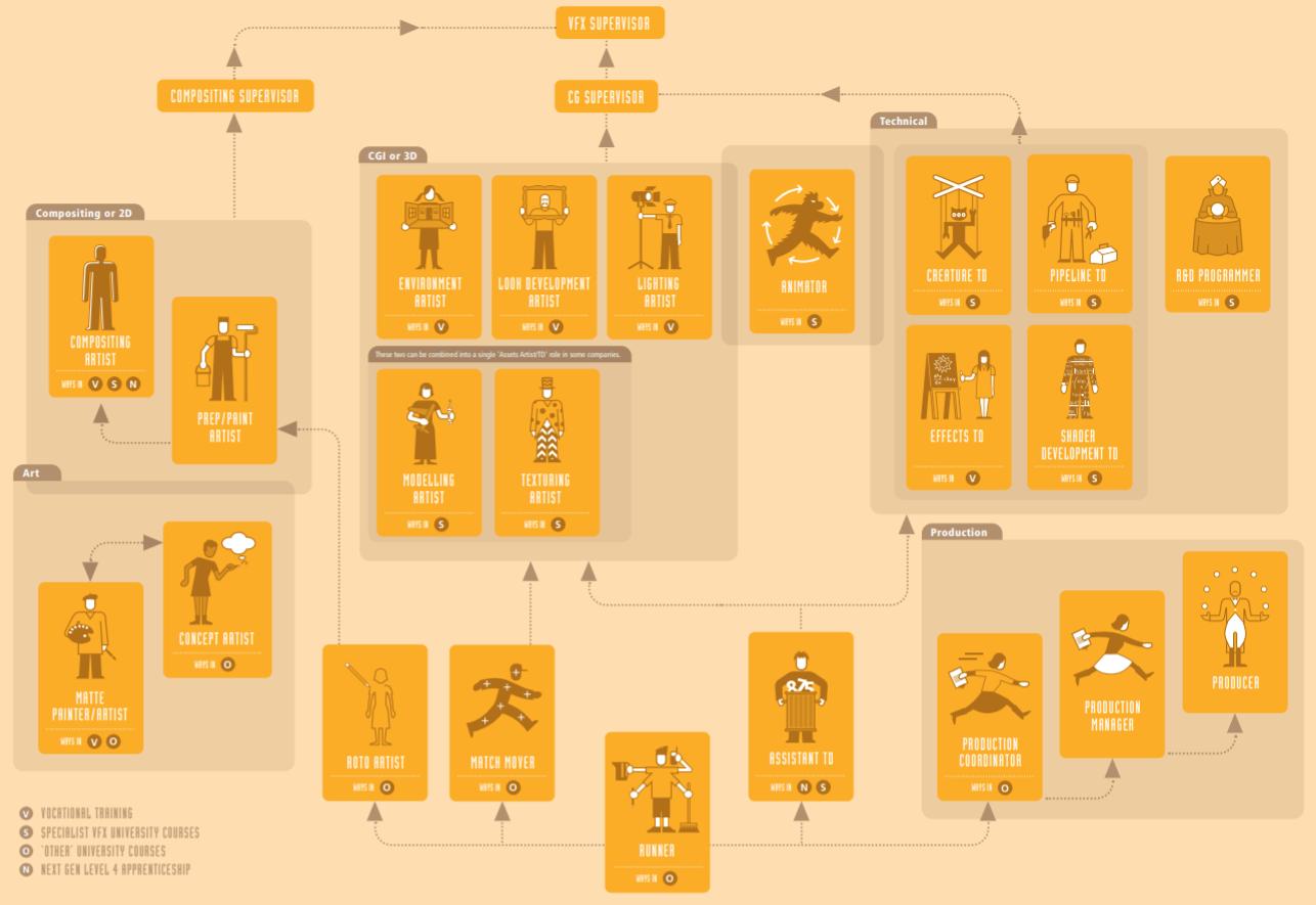 Diagram of VFX jobs