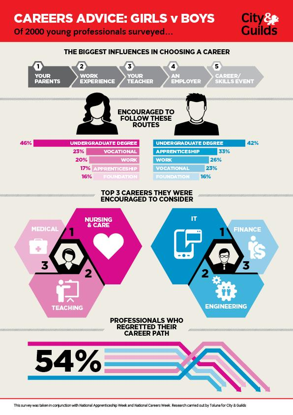 An infographic showing influences on students' career choices