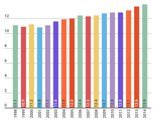 Homeworking stats 1998 to 2014