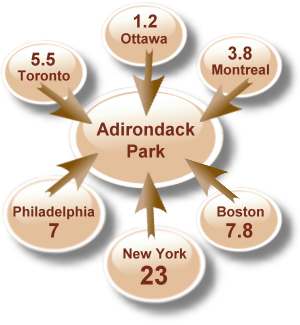 Graphic of nearby cities whose ~45 million residents could drive to Adirondack Park within a day.