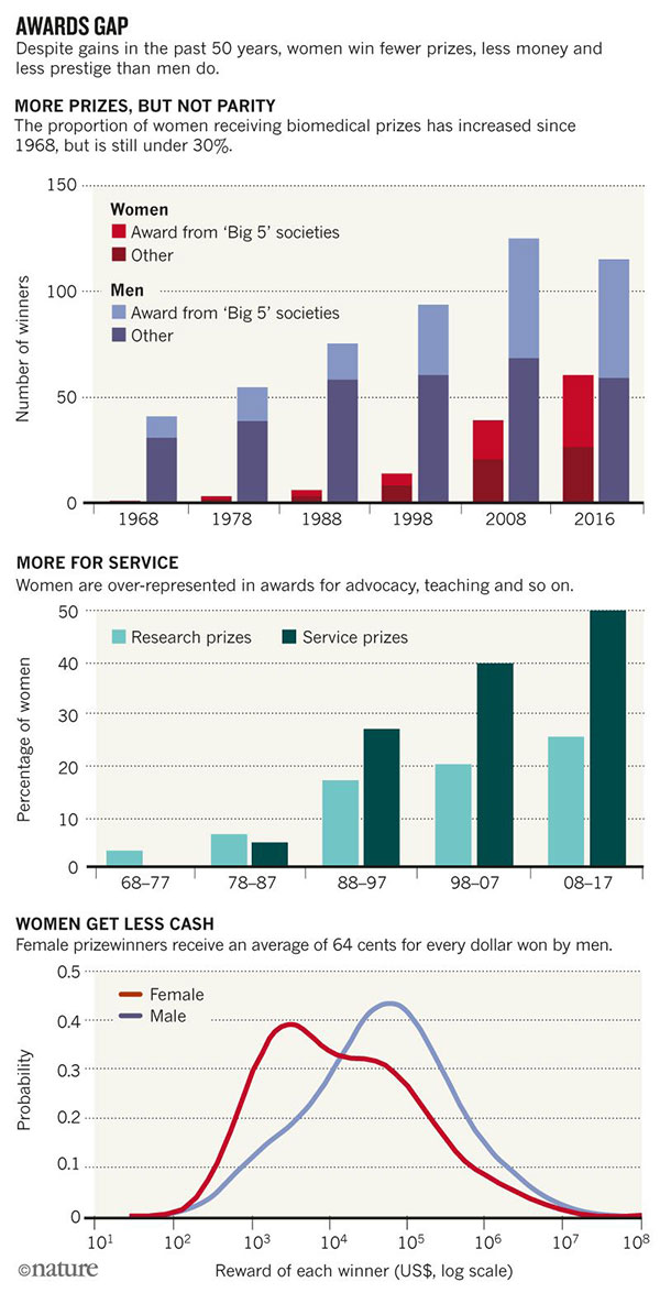 Graphic showing that female scientists are winning more of the top biomedical awards, but they get less prize money and win fewer of the most prestigious prizes