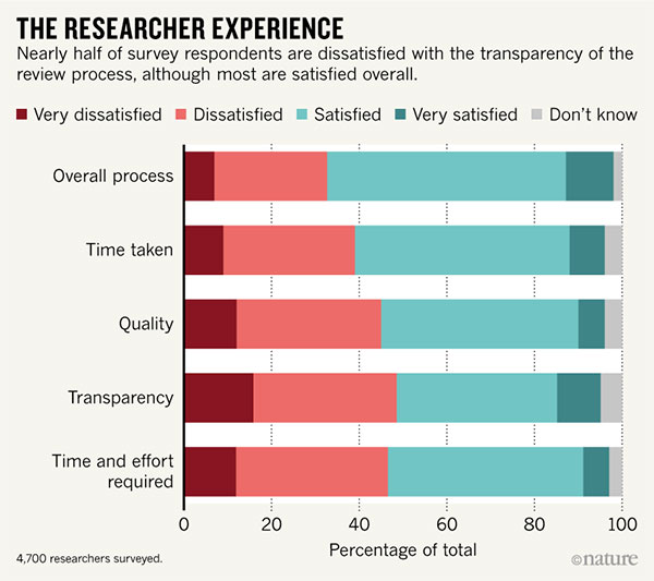 Nearly half of survey respondents are dissatisfied with the transparency of the review process, but more are satisfied overall.