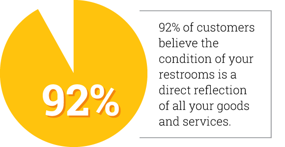 92% of customers believe the condition of your restrooms is a direct reflection of all your goods and services.