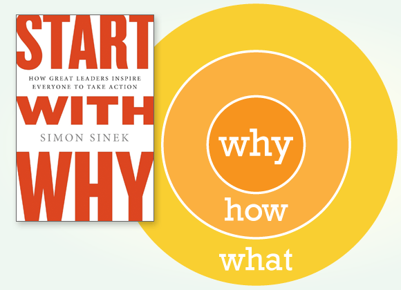Start with Why - golden circle