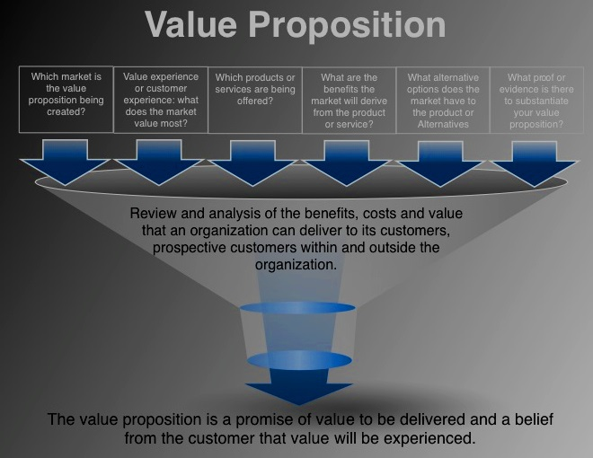 Click Here for Magretta's Value Proposition Funnel