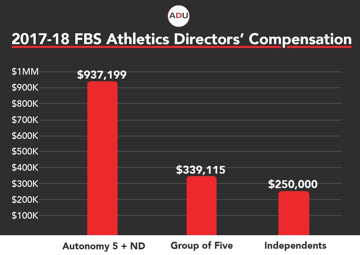 (Read) 2017-2018 FBS Athletics Directors' Compensation Survey