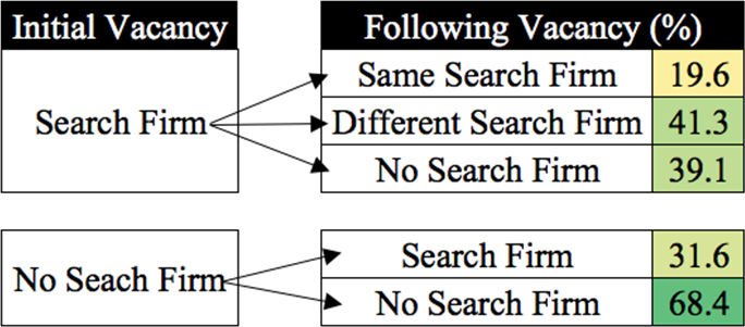 The Influence Of Search Firms In Men's Basketball Hiring