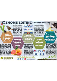 Genome Editing – the what, how and why