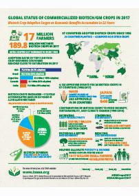 ISAAA Brief 53-2017: Infographics