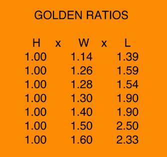 Golden Ratios, Room Acoustics Figure 2
