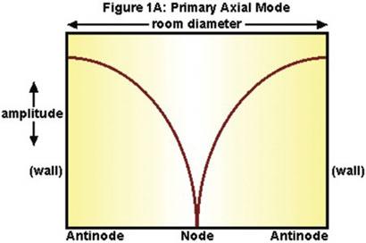 Room Acoustics series, figure 1