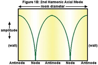 Room Acoustics series, figure 2