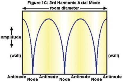 Room Acoustics series, figure 3