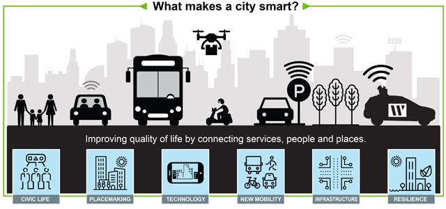 What makes a city smart? Improving quality of life by connecting services, people and places.