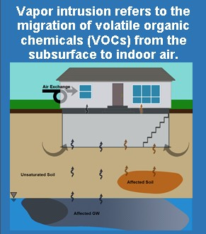 Vapor intrusion refers to the migration of volatile organic chemicals (VOCs) from the subsurface to indoor air
