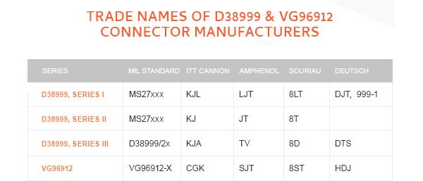 MIL-DTL-38999 connectors