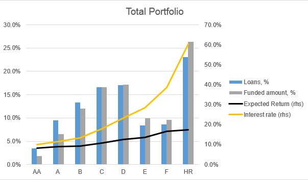 Bondora loans risk distribution - Bondora rating