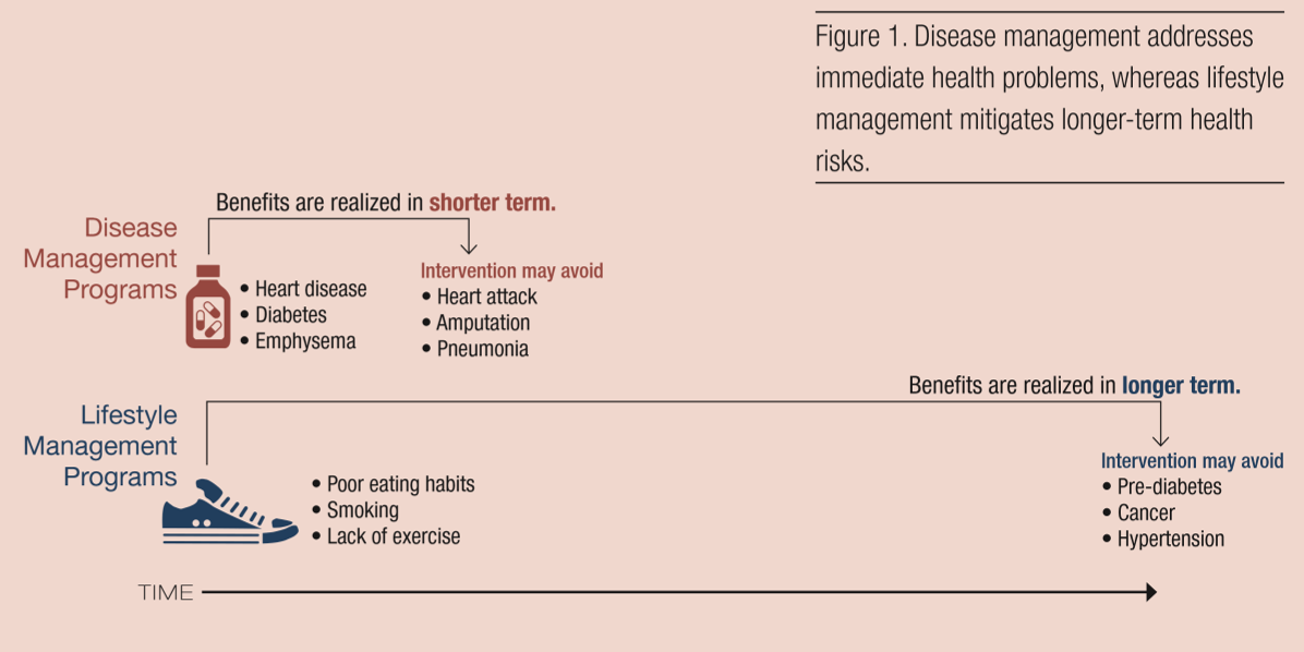 Chart showing benefits of disease management