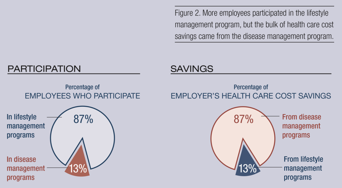 Chart showing participation versus medical cost savings related to disease management.