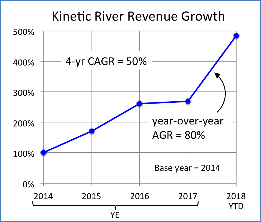Kinetic River awarded NIH SBIR