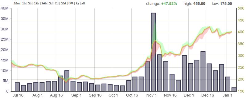 bitcoinkoers euro