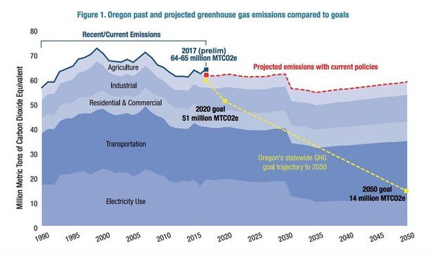 Photo Caption: Graph by the Oregonian detailing Oregon's current and future carbon emissions through 2050.