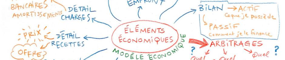 Atelier Modèle Économique