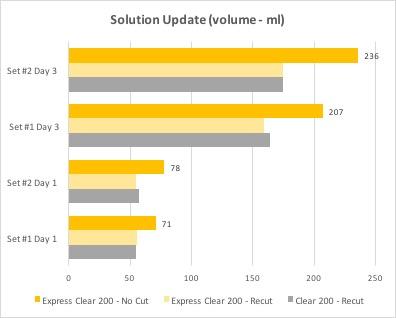Solution Update (volume - ml)