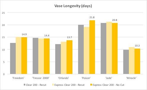 Vase Longevity (days)