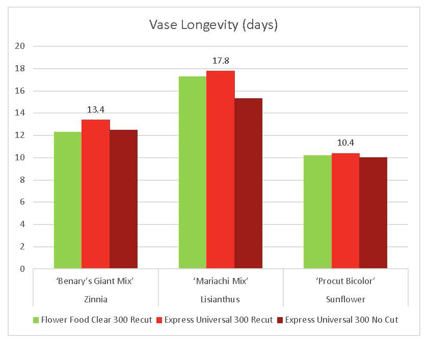 Field Flower Vase Longevity (days)