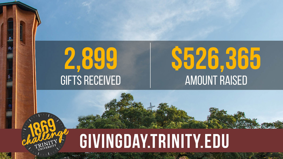 1869 Challenge results, 2899 gifts received, $526,365 raised