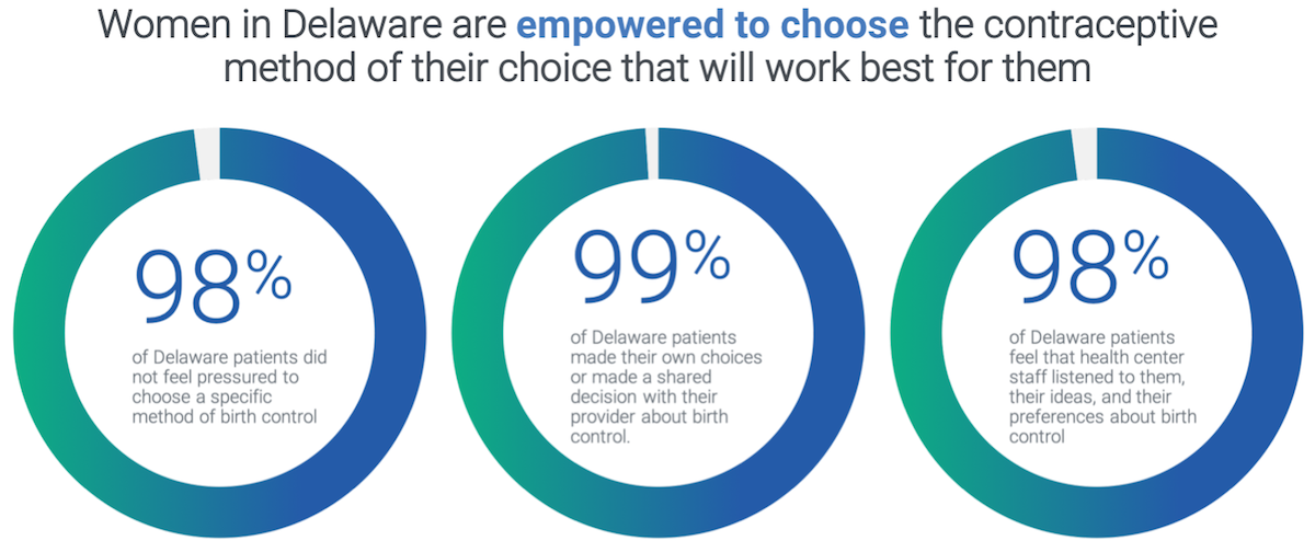 GRAPH: Women in Delaware are empowered to choose the contraceptive method of their choice that will work best for them.