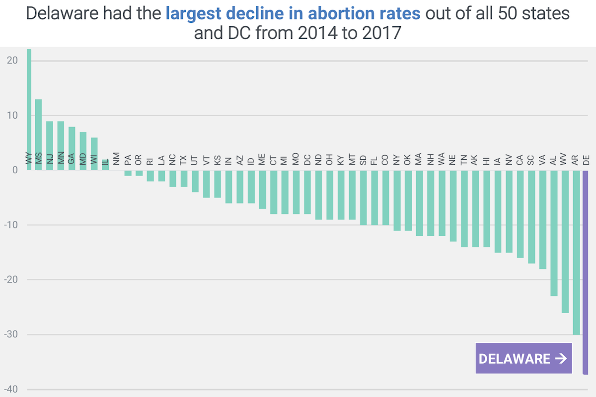 GRAPH: Delaware had the largest decline in abortion rates out of all 50 states and DC from 2014 to 2017
