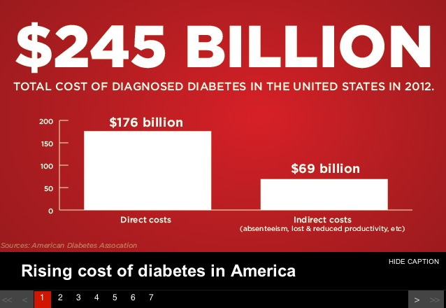 5 million more people living with diabetes