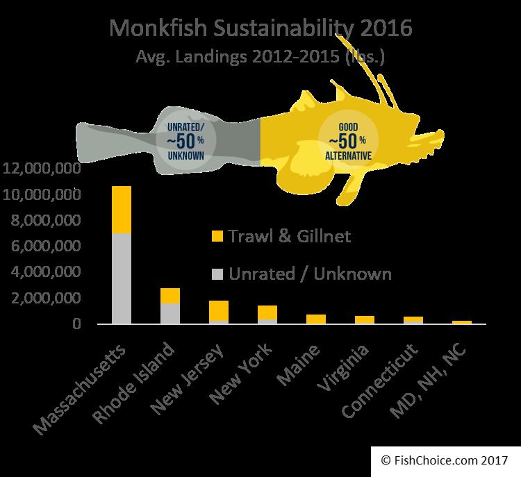 Seafood Spotlight: Monkfish